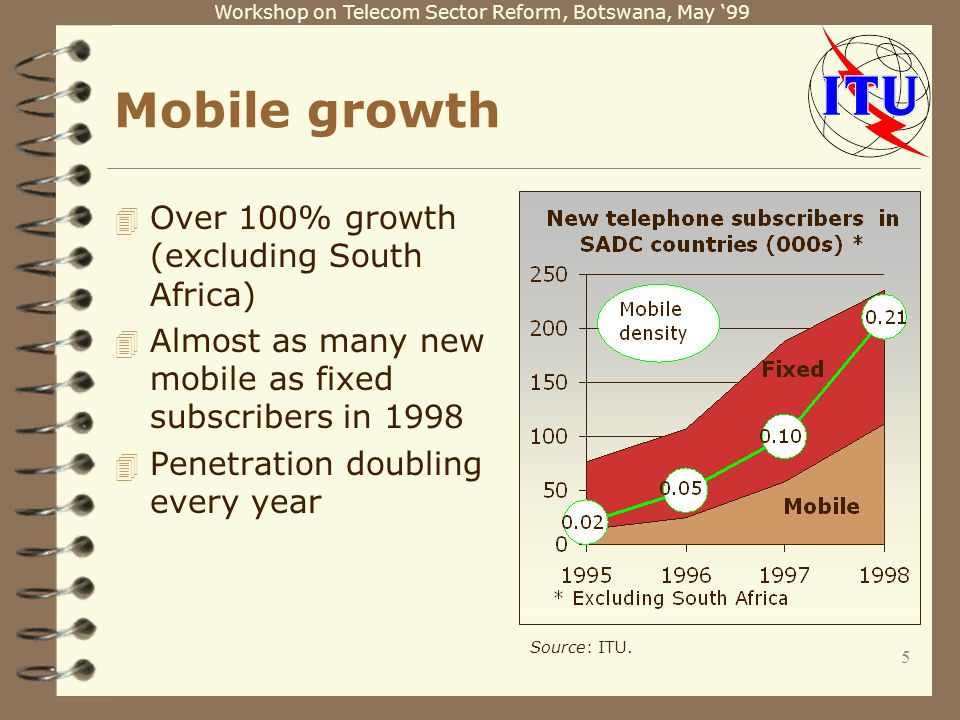 Workshop on Telecom Sector Reform, Botswana, May 99 5 Mobile growth 4 Over 100% growth (excluding South Africa) 4 Almost as many new mobile as fixed subscribers in 1998 4 Penetration doubling every year Source: ITU.