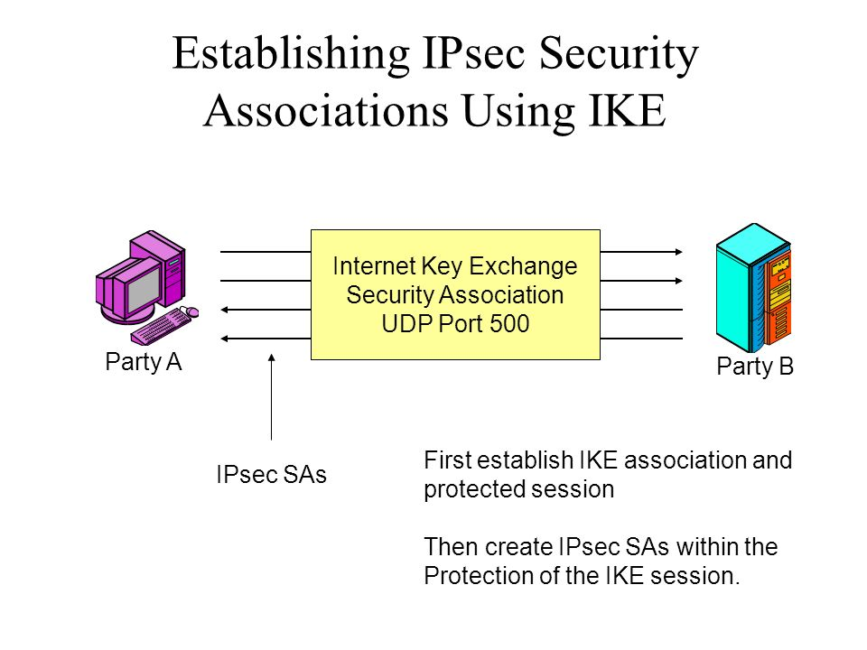 Establishing IPsec Security Associations Using IKE Internet Key Exchange Security Association UDP Port 500 Party A Party B IPsec SAs First establish I