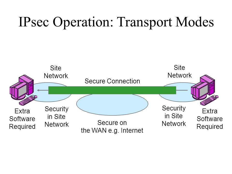 IPsec Operation: Transport Modes Secure Connection Secure on the WAN e.g. Internet Site Network Site Network Security in Site Network Security in Site