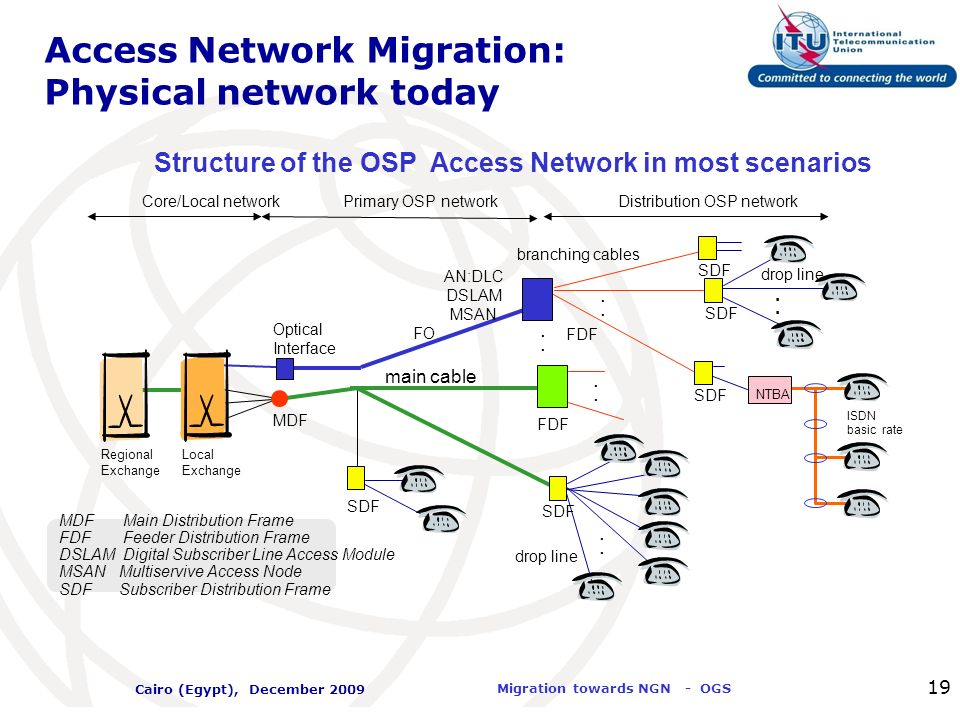 International Telecommunication Union Migration towards NGN - OGS Cairo (Egypt), December 2009 19 Access Network Migration: Physical network today Str