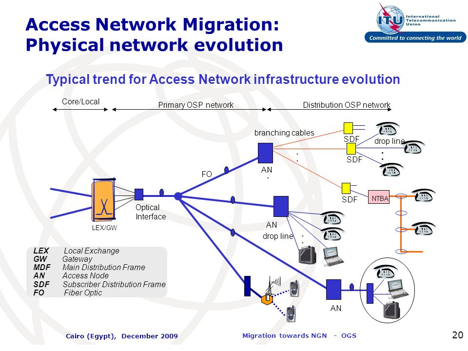 International Telecommunication Union Migration towards NGN - OGS Cairo (Egypt), December 2009 20 Access Network Migration: Physical network evolution
