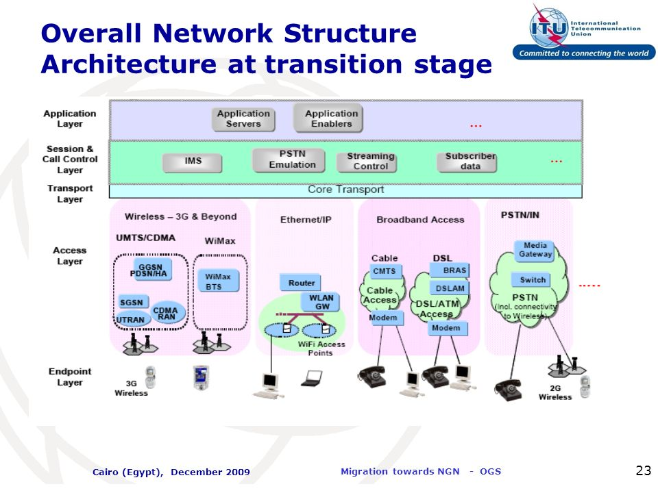 International Telecommunication Union Migration towards NGN - OGS Cairo (Egypt), December 2009 23 Overall Network Structure Architecture at transition