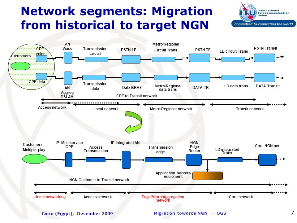 International Telecommunication Union Migration towards NGN - OGS Cairo (Egypt), December 2009 7 Network segments: Migration from historical to target