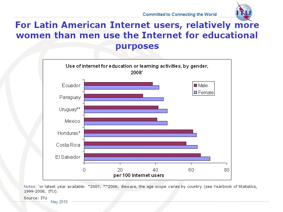 Committed to Connecting the World International Telecommunication Union May 2010 For Latin American Internet users, relatively more women than men use the Internet for educational purposes Notes: or latest year available: *2007, **2006; Beware, the age scope varies by country (see Yearbook of Statistics, 1999-2008, ITU).