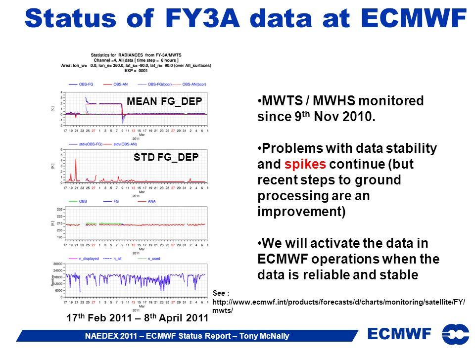 ECMWF NAEDEX 2011 – ECMWF Status Report – Tony McNally MWTS / MWHS monitored since 9 th Nov 2010.