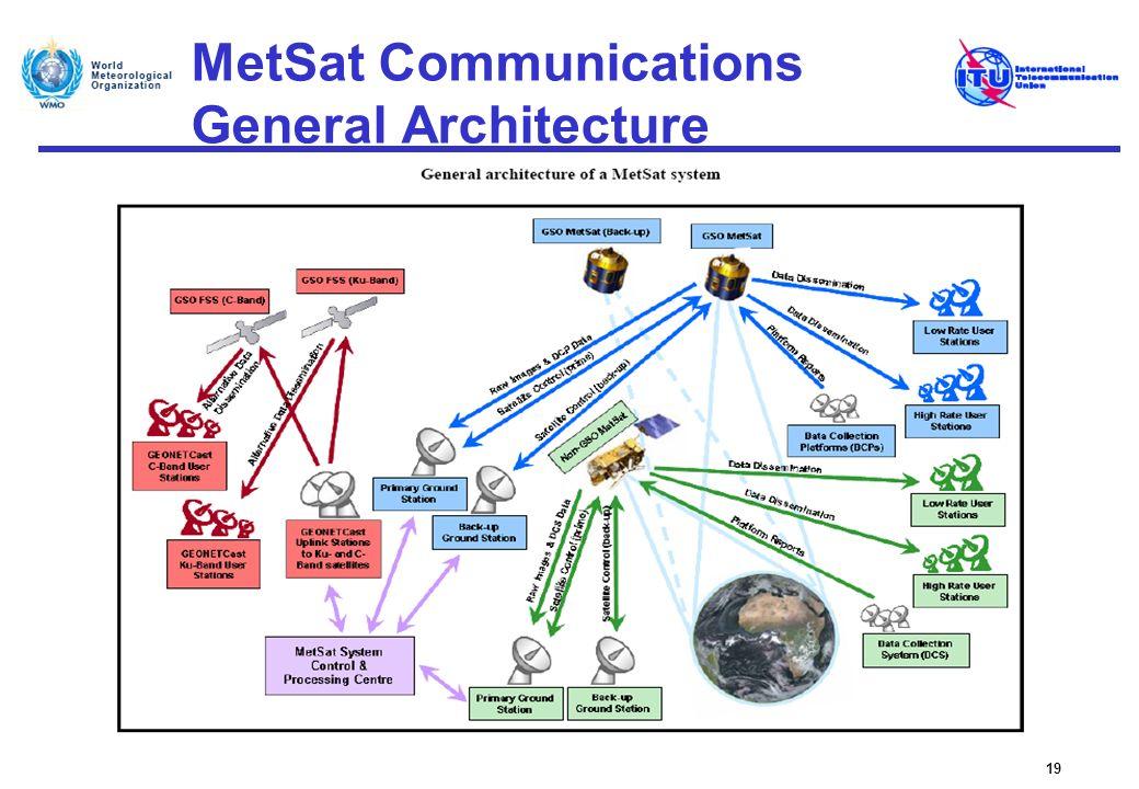 MetSat Communications General Architecture 19