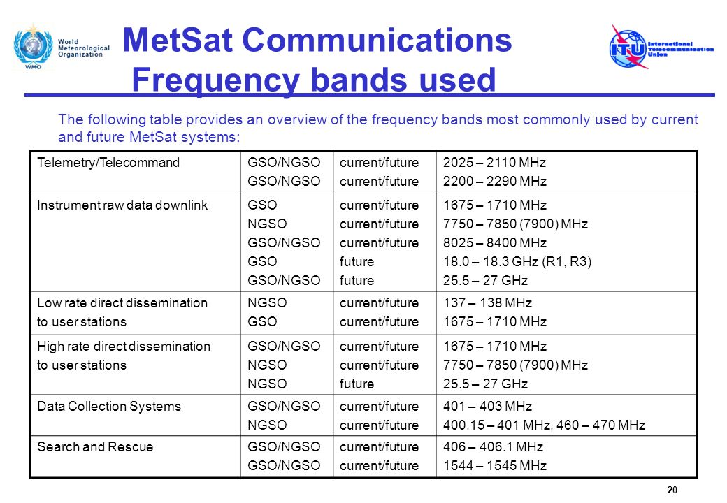 MetSat Communications Frequency bands used 20 Telemetry/TelecommandGSO/NGSO current/future 2025 – 2110 MHz 2200 – 2290 MHz Instrument raw data downlin