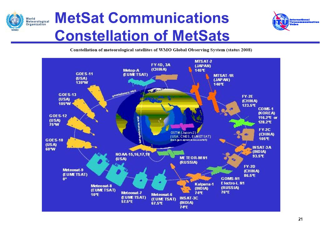 MetSat Communications Constellation of MetSats 21