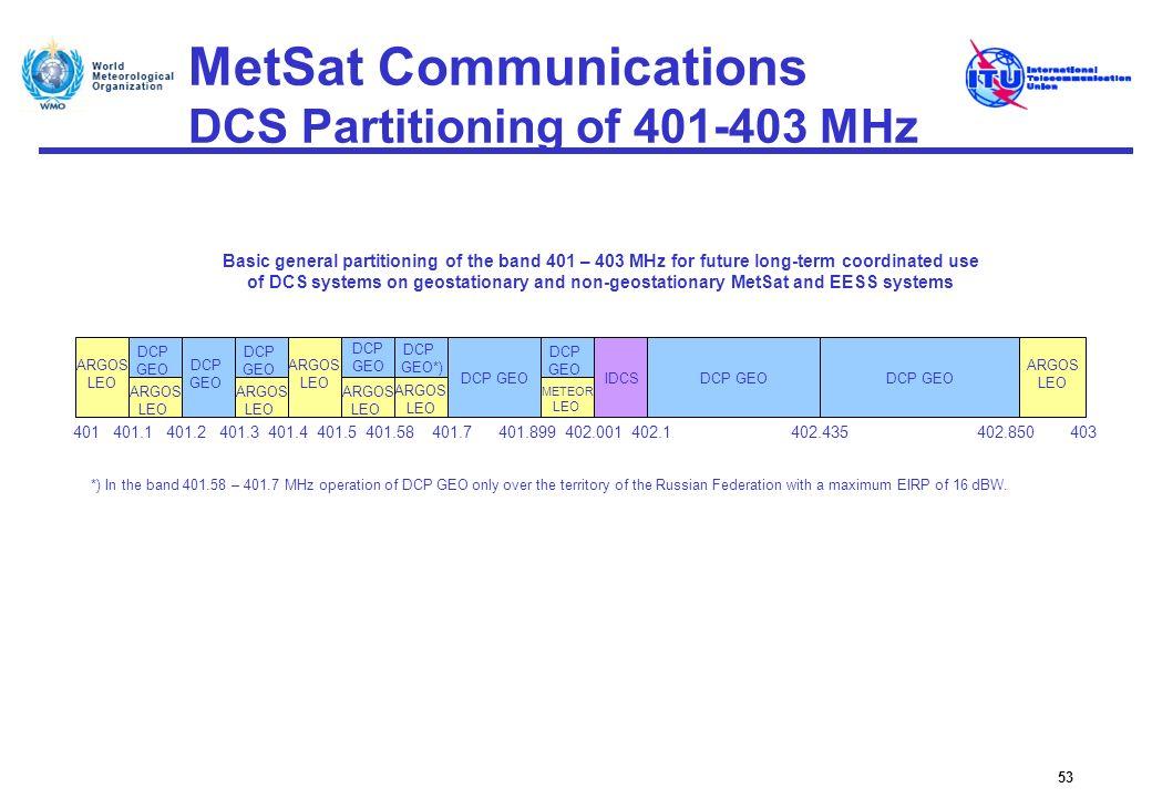 MetSat Communications DCS Partitioning of 401-403 MHz 53 401.1401.2401401.3 401.4401.7402.001402.1402.435402.850 ARGOS LEO ARGOS LEO DCP GEO ARGOS LEO