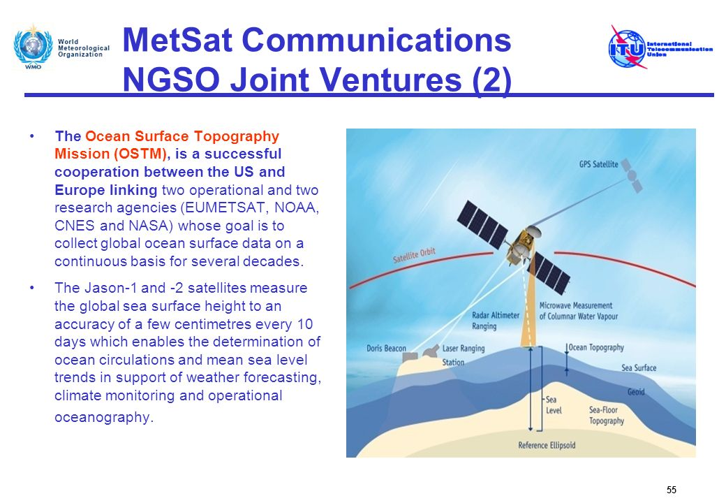 MetSat Communications NGSO Joint Ventures (2) The Ocean Surface Topography Mission (OSTM), is a successful cooperation between the US and Europe linki