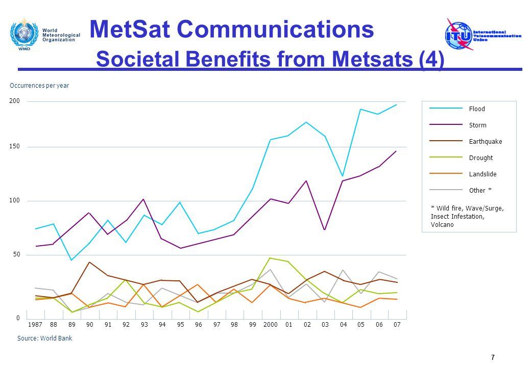 MetSat Communications Societal Benefits from Metsats (4) 7