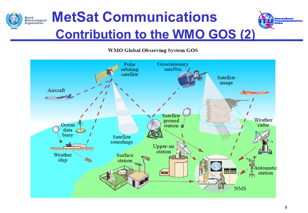 MetSat Communications Frequency bands used 20 Telemetry/TelecommandGSO/NGSO current/future 2025 – 2110 MHz 2200 – 2290 MHz Instrument raw data downlinkGSO NGSO GSO/NGSO GSO GSO/NGSO current/future future 1675 – 1710 MHz 7750 – 7850 (7900) MHz 8025 – 8400 MHz 18.0 – 18.3 GHz (R1, R3) 25.5 – 27 GHz Low rate direct dissemination to user stations NGSO GSO current/future 137 – 138 MHz 1675 – 1710 MHz High rate direct dissemination to user stations GSO/NGSO NGSO current/future future 1675 – 1710 MHz 7750 – 7850 (7900) MHz 25.5 – 27 GHz Data Collection SystemsGSO/NGSO NGSO current/future 401 – 403 MHz 400.15 – 401 MHz, 460 – 470 MHz Search and RescueGSO/NGSO current/future 406 – 406.1 MHz 1544 – 1545 MHz The following table provides an overview of the frequency bands most commonly used by current and future MetSat systems: