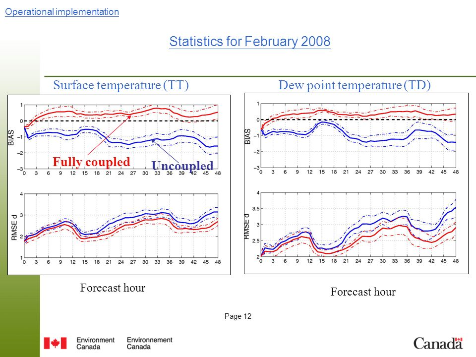 Page 12 Surface temperature (TT) Forecast hour Dew point temperature (TD) Forecast hour Statistics for February 2008 Uncoupled Fully coupled Operational implementation