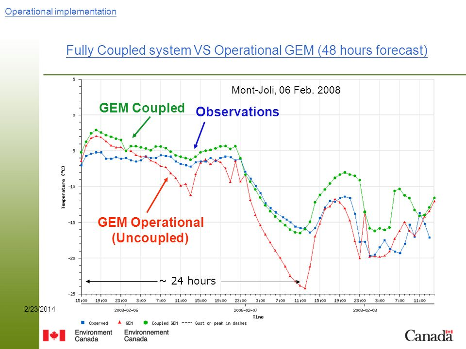 Page 192/23/2014Page 19 Mont-Joli, 06 Feb. 2008 GEM Coupled Observations Operational implementation Fully Coupled system VS Operational GEM (48 hours