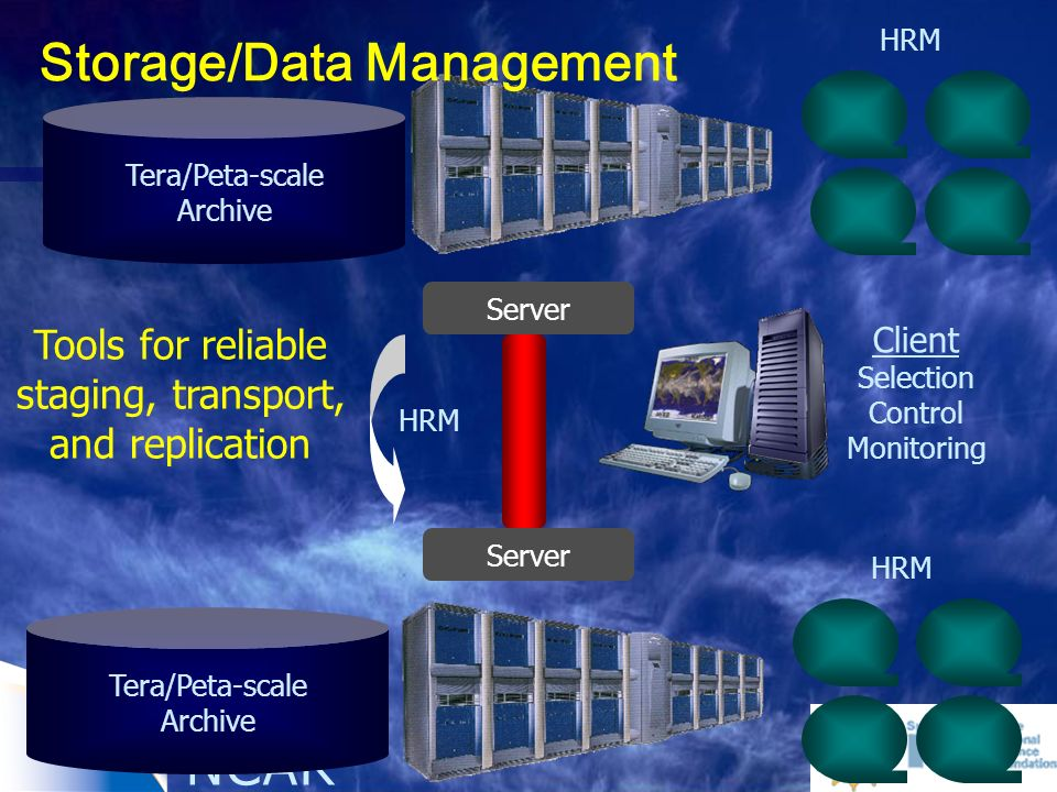 NCAR Server Tera/Peta-scale Archive HRM Tools for reliable staging, transport, and replication Server Tera/Peta-scale Archive HRM Client Selection Control Monitoring HRM Storage/Data Management