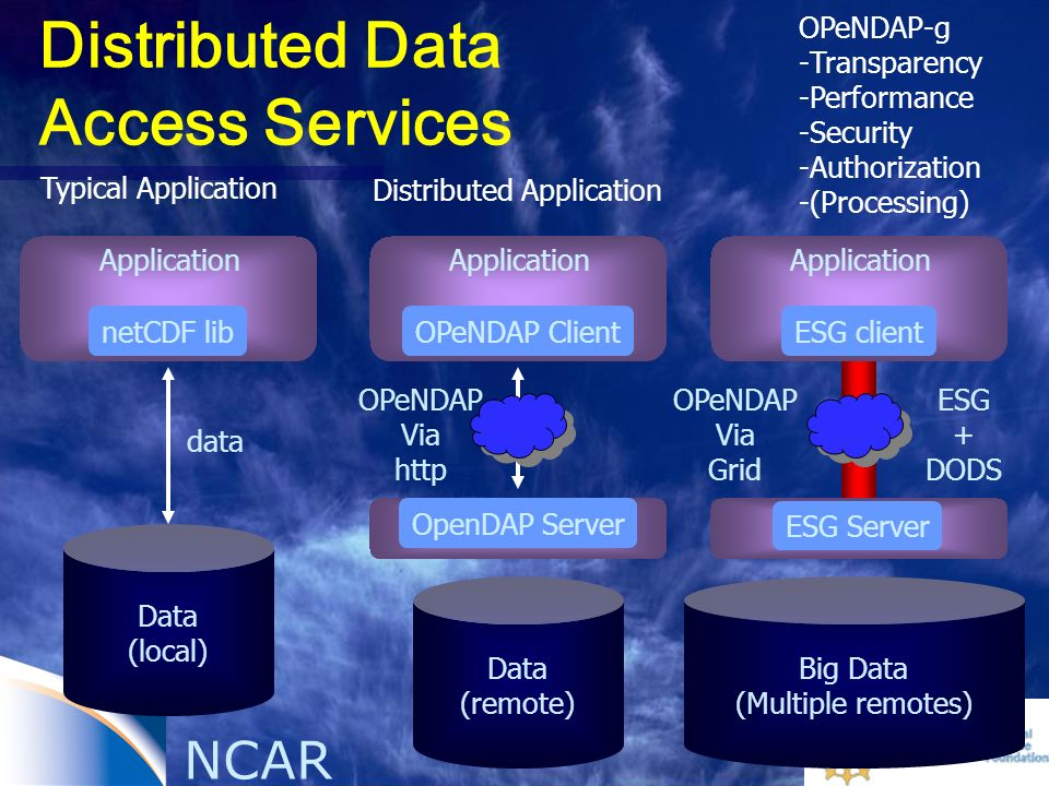 NCAR OPeNDAP-g -Transparency -Performance -Security -Authorization -(Processing) Typical Application Data (local) netCDF lib Application Data (remote) OPeNDAP Client Application OPeNDAP Via http Big Data (Multiple remotes) ESG client Application ESG + DODS OpenDAP Server ESG Server Distributed Application data Distributed Data Access Services OPeNDAP Via Grid