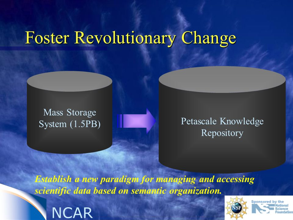 NCAR Foster Revolutionary Change Mass Storage System (1.5PB) Petascale Knowledge Repository Establish a new paradigm for managing and accessing scientific data based on semantic organization.