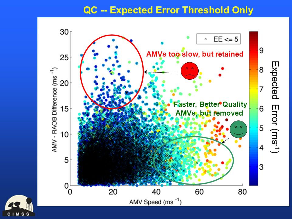 QC -- Expected Error Threshold Only AMVs too slow, but retained Faster, Better Quality AMVs, but removed Expected Error (ms -1 )
