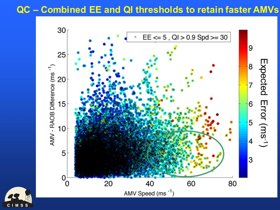 QC – Combined EE and QI thresholds to retain faster AMVs Expected Error (ms -1 )