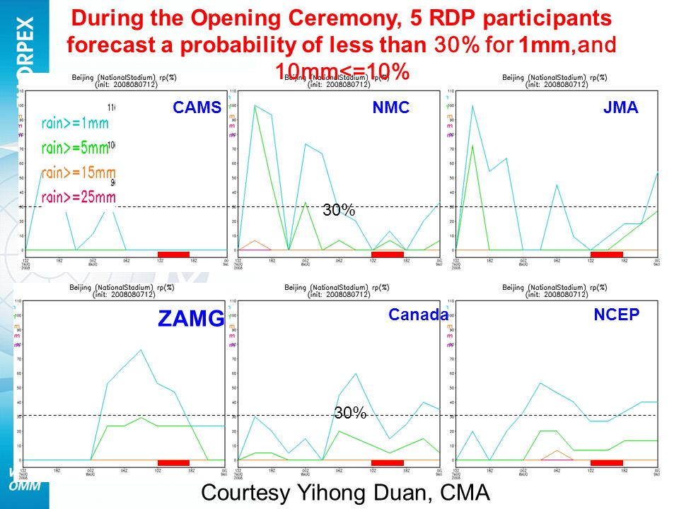 WWRP 30% During the Opening Ceremony, 5 RDP participants forecast a probability of less than 30% for 1mm,and 10mm<=10% CAMSNMCJMA ZAMG CanadaNCEP Courtesy Yihong Duan, CMA