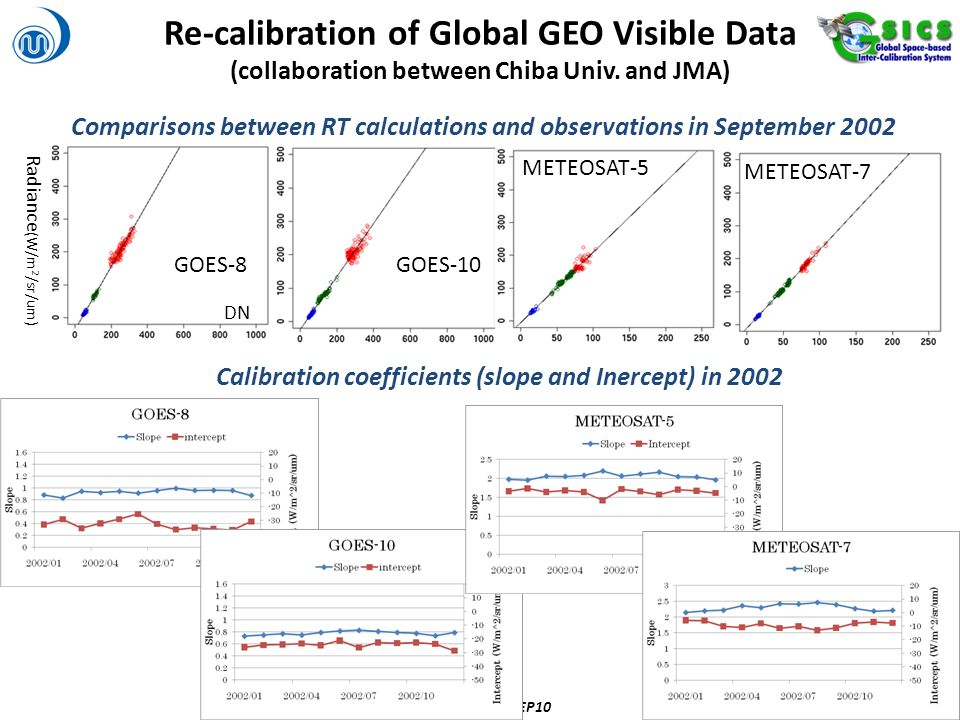 7 Radiance (W/m 2 /sr/um) Comparisons between RT calculations and observations in September 2002 METEOSAT-7 GOES-8GOES-10 METEOSAT-5 DN Re-calibration