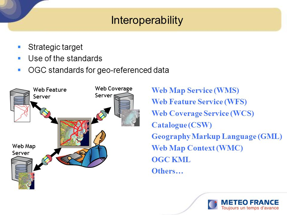 Interoperability Strategic target Use of the standards OGC standards for geo-referenced data Web Map Server Web Coverage Server Web Feature Server Web