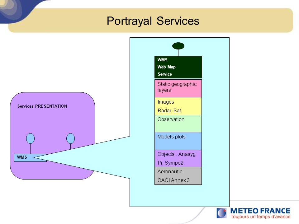 Portrayal Services Services PRESENTATION FPSWMS Observation Objects : Anasyg Pi, Sympo2, WMS Web Map Service Static geographic layers Models plots Aer