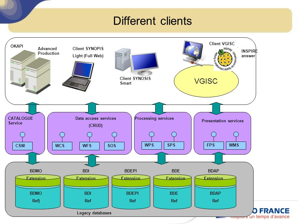 Different clients Client SYNOSIS Smart Data access services (CRUD) WCSWFS Client SYNOPIS Light (Full Web) Presentation services WMSFPSSOS Processing s