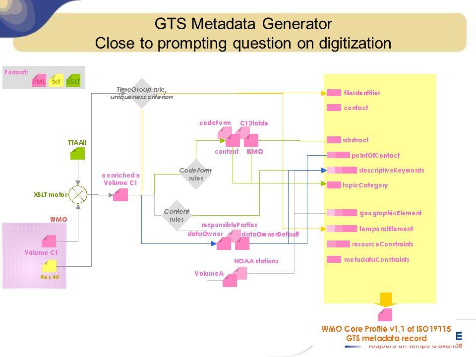 GTS Metadata Generator Close to prompting question on digitization