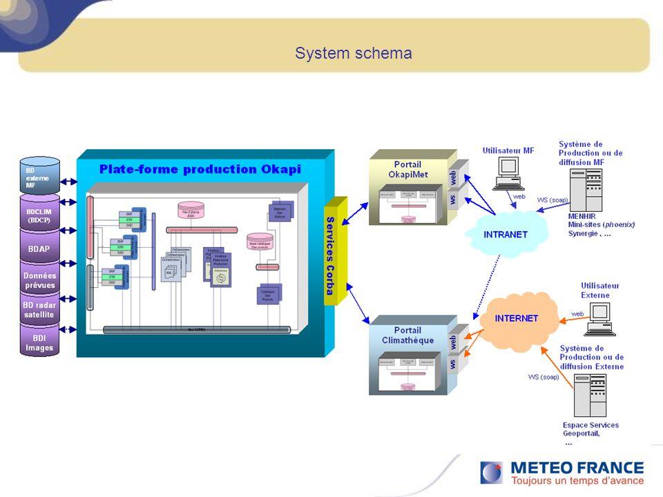System schema