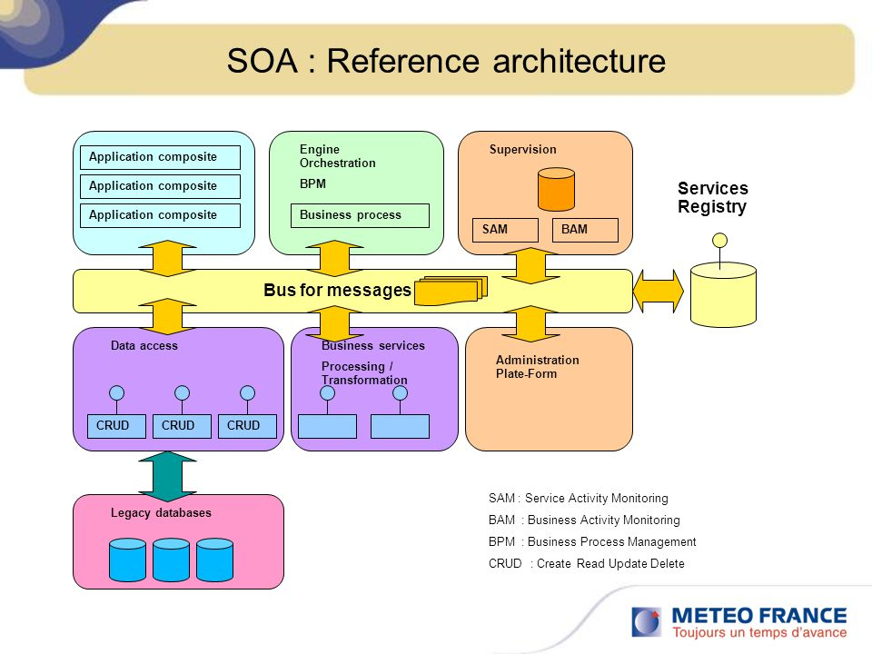 SOA : Reference architecture Application composite Business process Engine Orchestration BPM Supervision SAMBAM Data access CRUD Application composite