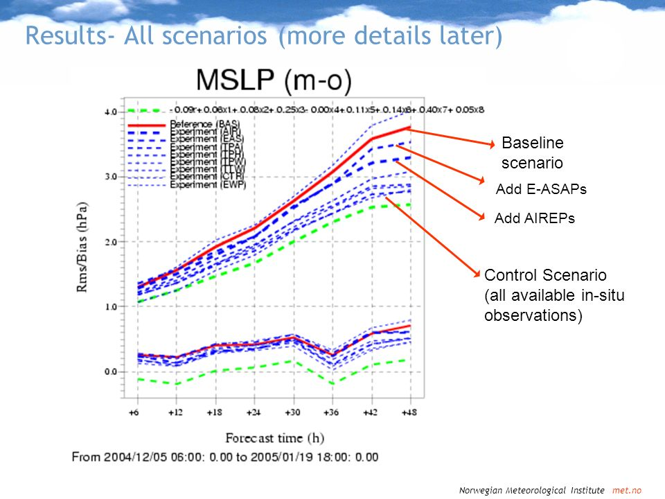Norwegian Meteorological Institute met.no Results from met.no HIRLAM OSEs in EUCOS terrestrial network study Conventional observations have large positive impact in our system in the prescence of satellite data –Probably higher impact than in ECMWF system (we use less satellite obervation types) TEMPs still dominating factor for analysis quality, wind more than temperature Aircraft obs complement radiosondes (positive impact of adding aircraft in the presence of sondes) Significant positive impact from E-ASAP network