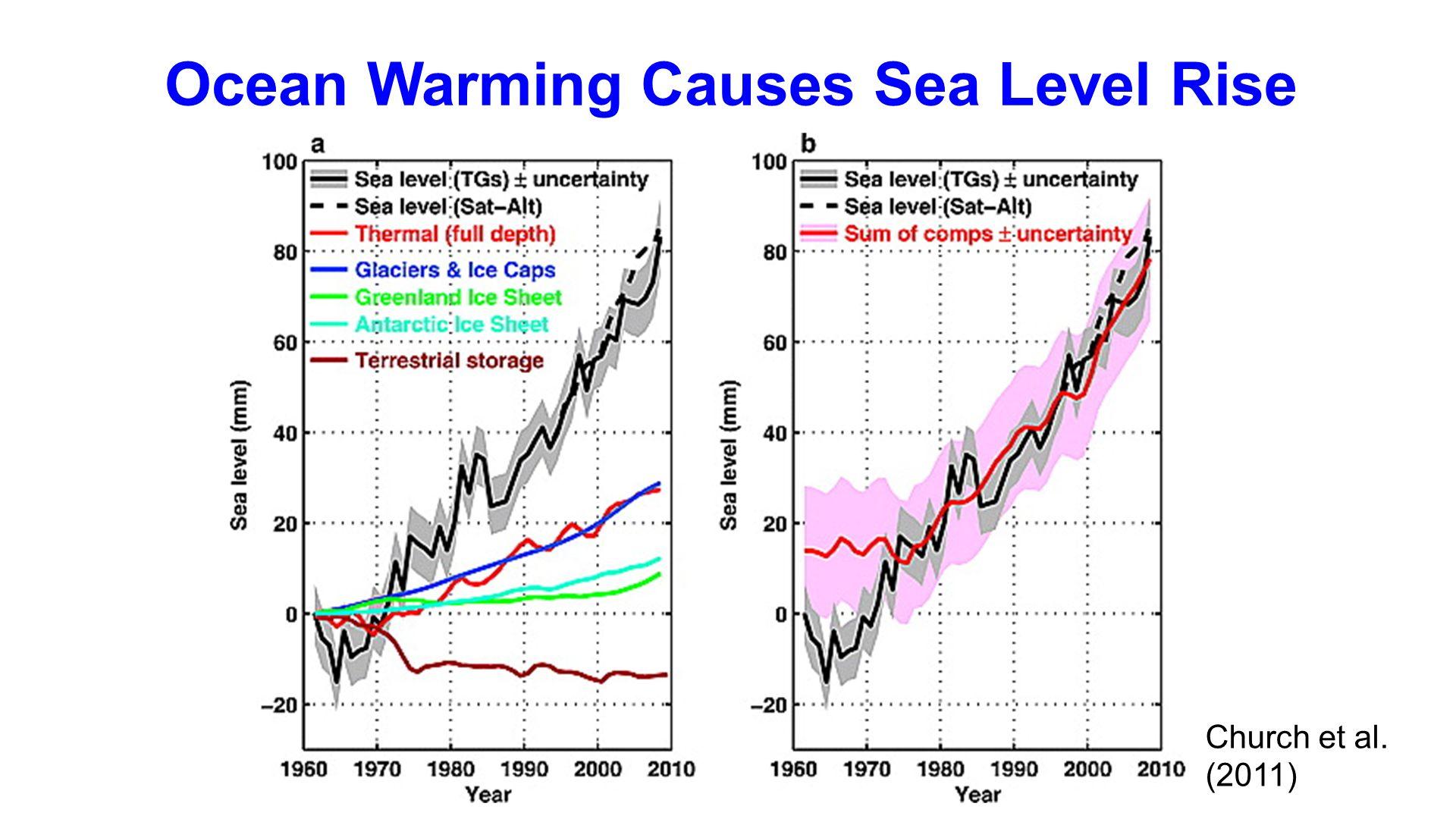 Ocean Warming Causes Sea Level Rise Church et al. (2011)
