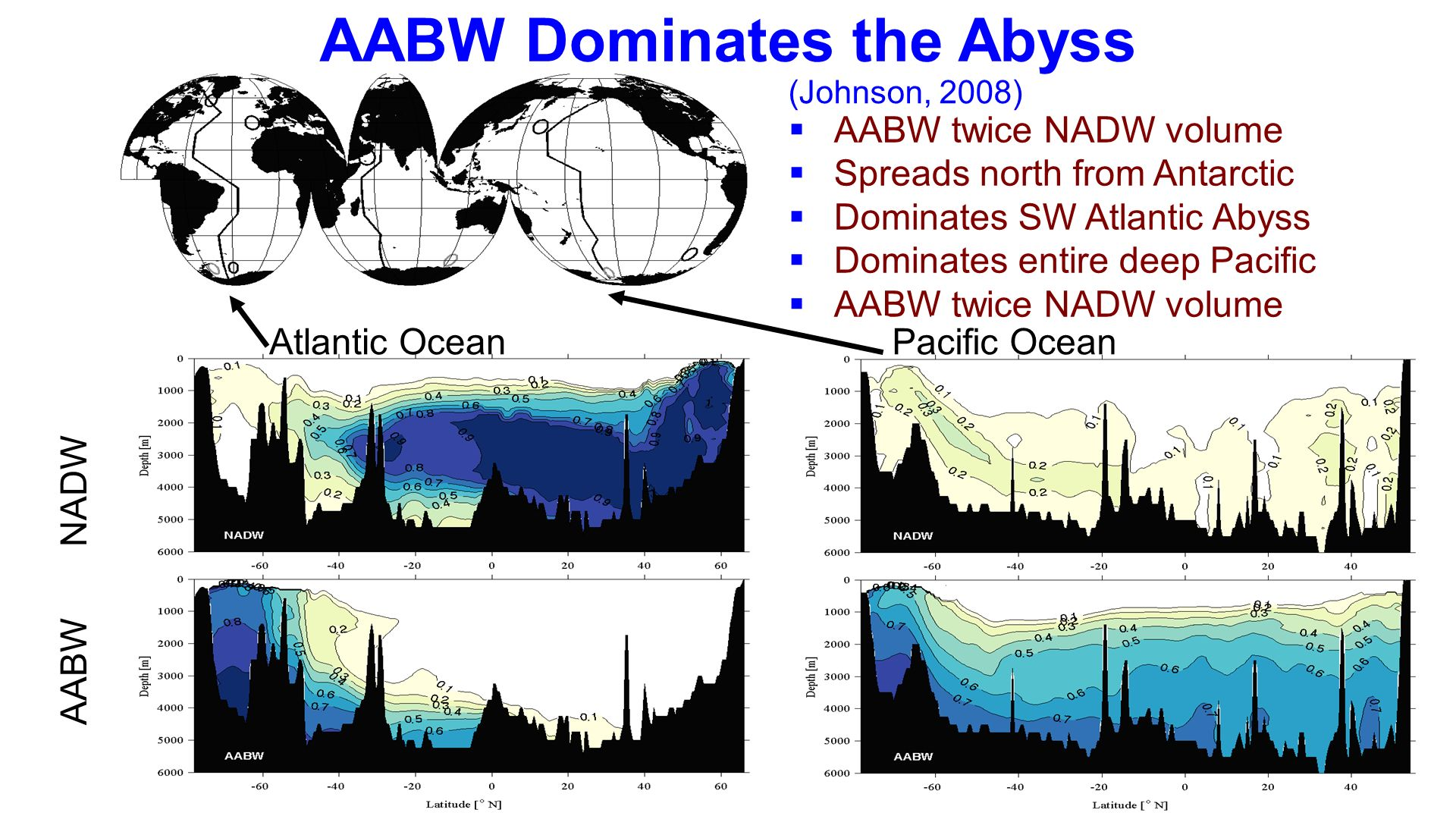 AABW twice NADW volume Spreads north from Antarctic Dominates SW Atlantic Abyss Dominates entire deep Pacific AABW twice NADW volume AABW NADW Atlanti