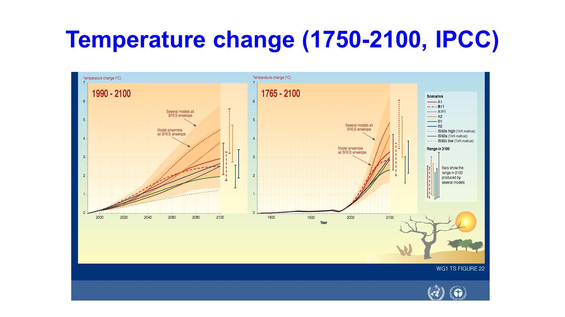 Temperature change (1750-2100, IPCC)