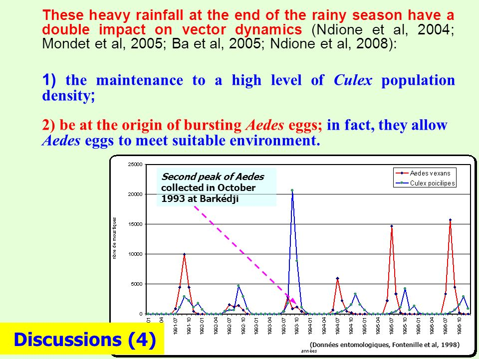r h Culex eggs Aedes eggs t0t0 Juin Dec © adapted PIN-DIOP, 2006 t 20 h Aedes eggs r Culex eggs t0t0 Juin Dec © adapted PIN-DIOP, 2006 Discussions (3)