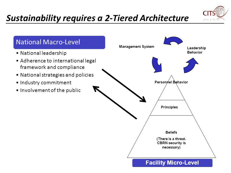 Sustainability requires a 2-Tiered Architecture National Macro-Level National leadership Adherence to international legal framework and compliance Nat