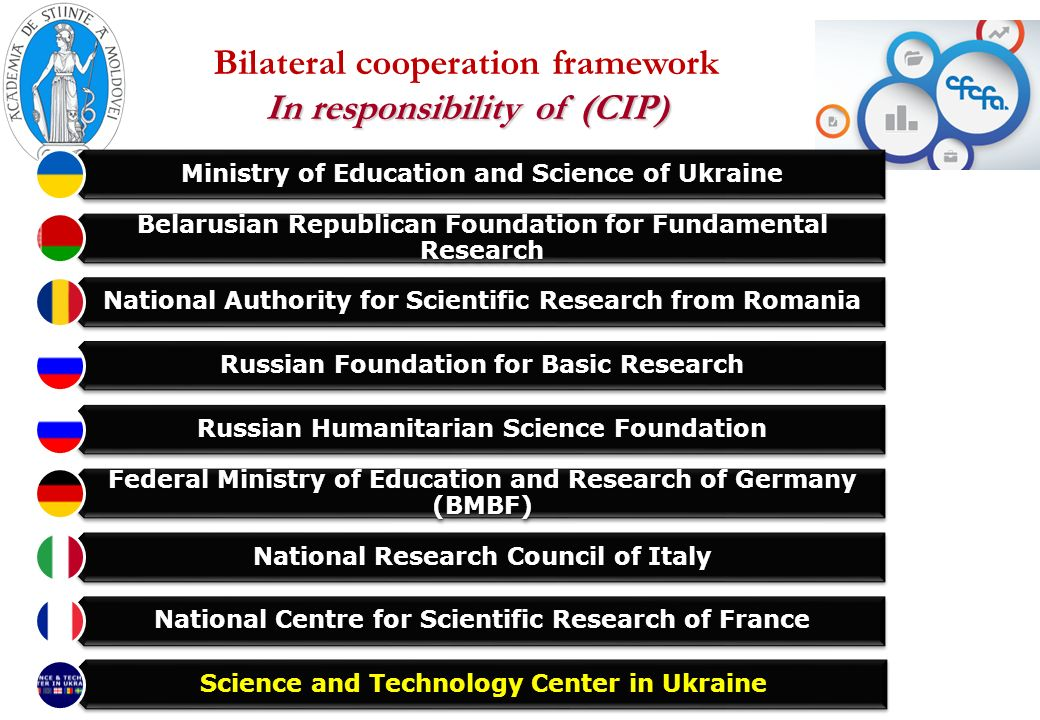 Bilateral cooperation framework In responsibility of (CIP) 17-18 April, 2013, Kyiv, Ukraine Ministry of Education and Science of Ukraine Belarusian Republican Foundation for Fundamental Research National Authority for Scientific Research from Romania Russian Foundation for Basic Research Russian Humanitarian Science Foundation Federal Ministry of Education and Research of Germany (BMBF) National Research Council of Italy National Centre for Scientific Research of France Science and Technology Center in Ukraine