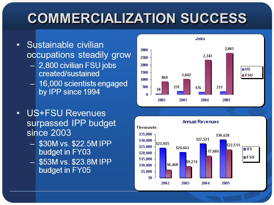 COMMERCIALIZATION SUCCESS Sustainable civilian occupations steadily grow –2,800 civilian FSU jobs created/sustained –16,000 scientists engaged by IPP since 1994 US+FSU Revenues surpassed IPP budget since 2003 –$30M vs.