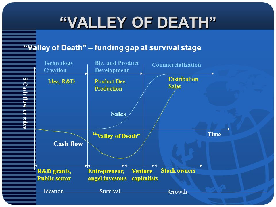 VALLEY OF DEATH Valley of Death – funding gap at survival stage Time $ Cash flow or sales Technology Creation Biz.