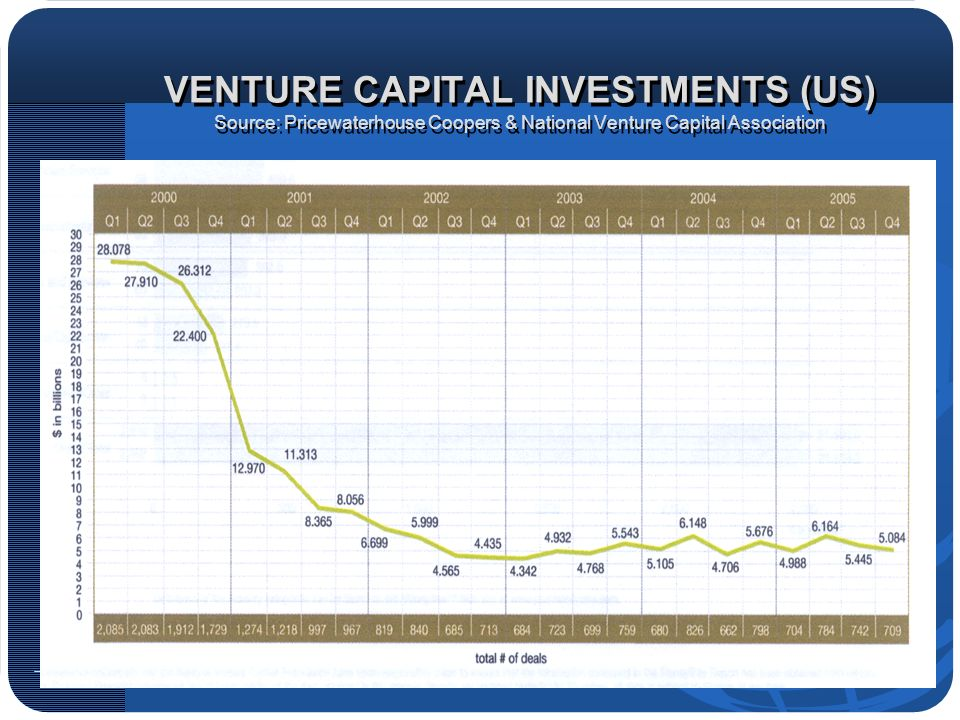 VENTURE CAPITAL INVESTMENTS (US) Source: Pricewaterhouse Coopers & National Venture Capital Association