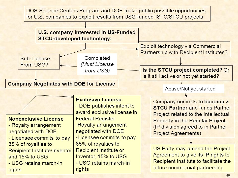 O AK R IDGE N ATIONAL L ABORATORY U. S. D EPARTMENT OF E NERGY 40 U.S. company interested in US-Funded STCU-developed technology: Sub-License From USG
