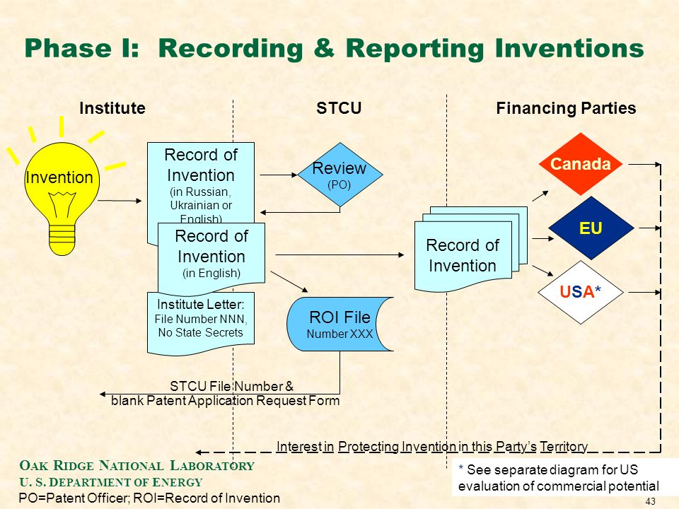 O AK R IDGE N ATIONAL L ABORATORY U. S. D EPARTMENT OF E NERGY 43 PO=Patent Officer; ROI=Record of Invention * See separate diagram for US evaluation