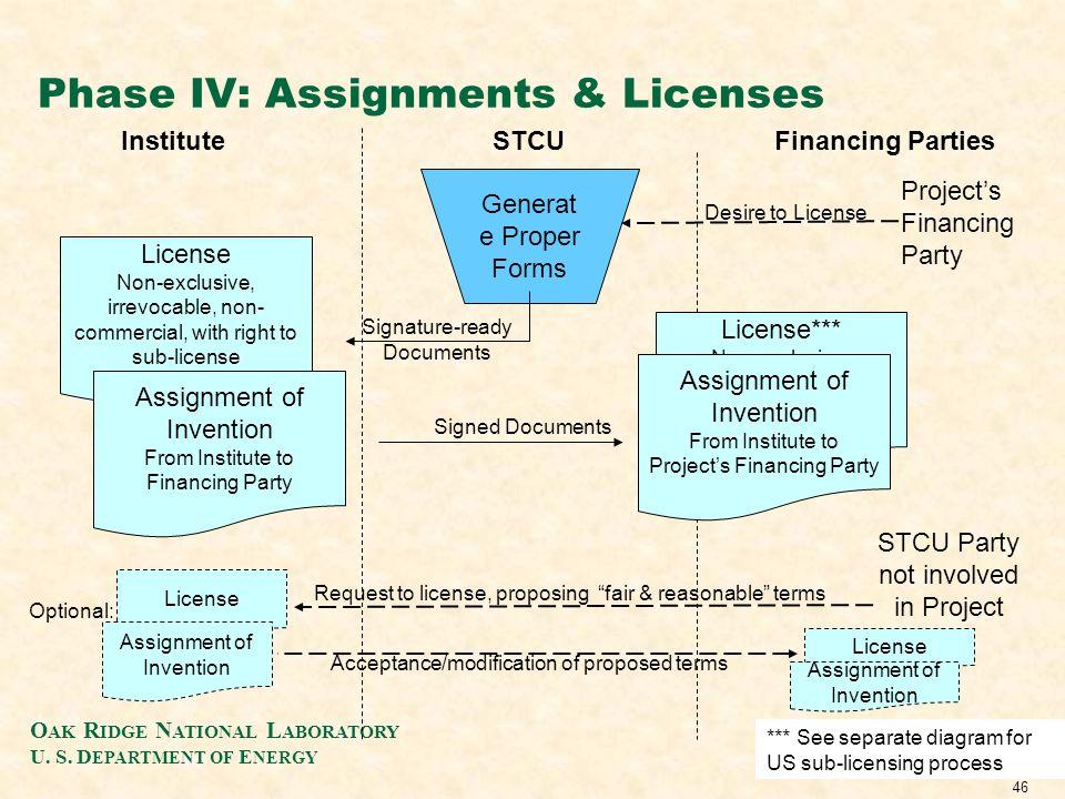 O AK R IDGE N ATIONAL L ABORATORY U. S. D EPARTMENT OF E NERGY 46 Phase IV: Assignments & Licenses InstituteFinancing PartiesSTCU Generat e Proper For