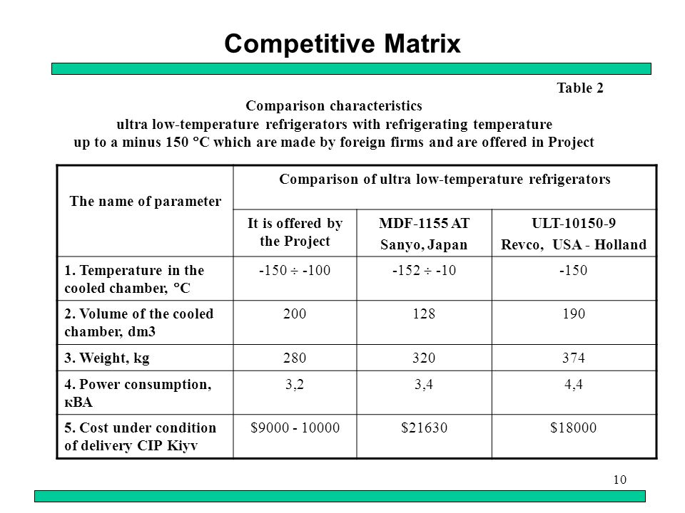 10 Competitive Matrix The name of parameter Comparison of ultra low-temperature refrigerators It is offered by the Project MDF-1155 AT Sanyo, Japan ULT-10150-9 Revco, USA - Holland 1.