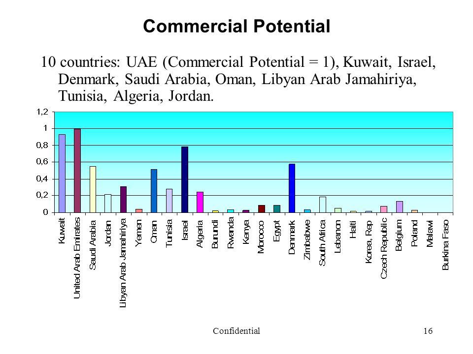 Confidential16 Commercial Potential 10 countries: UAE (Commercial Potential = 1), Kuwait, Israel, Denmark, Saudi Arabia, Oman, Libyan Arab Jamahiriya,