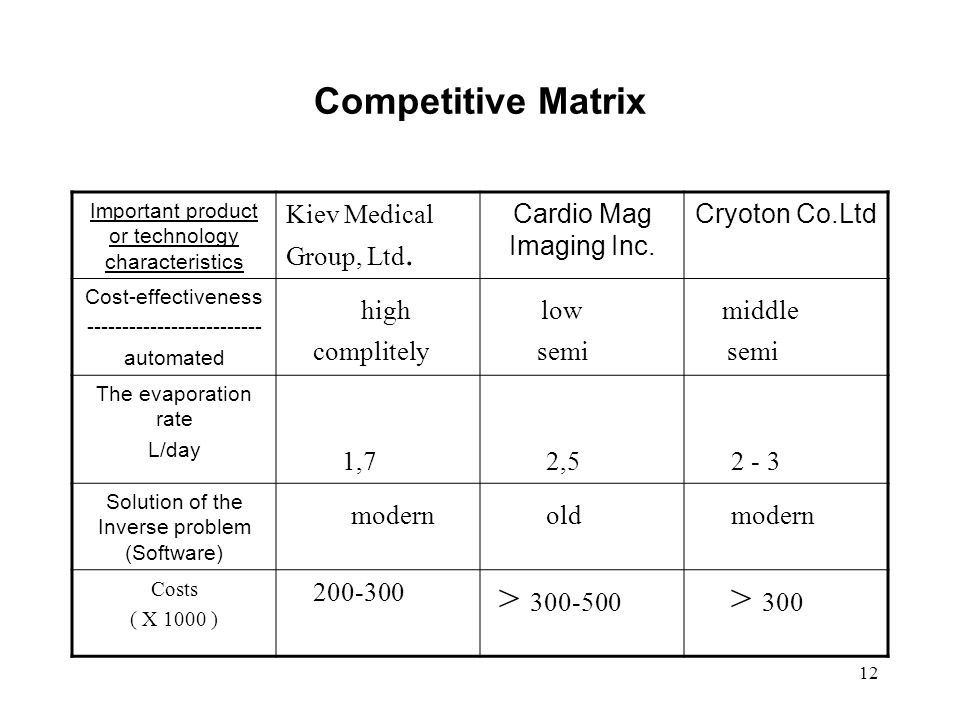 12 Competitive Matrix Important product or technology characteristics Kiev Medical Group, Ltd.