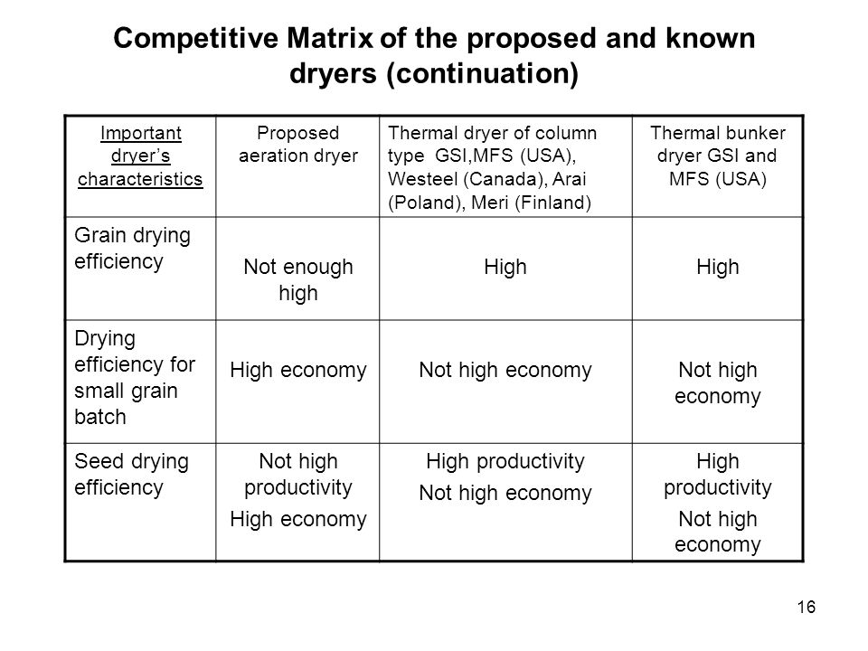 16 Competitive Matrix of the proposed and known dryers (continuation) Important dryers characteristics Proposed aeration dryer Thermal dryer of column