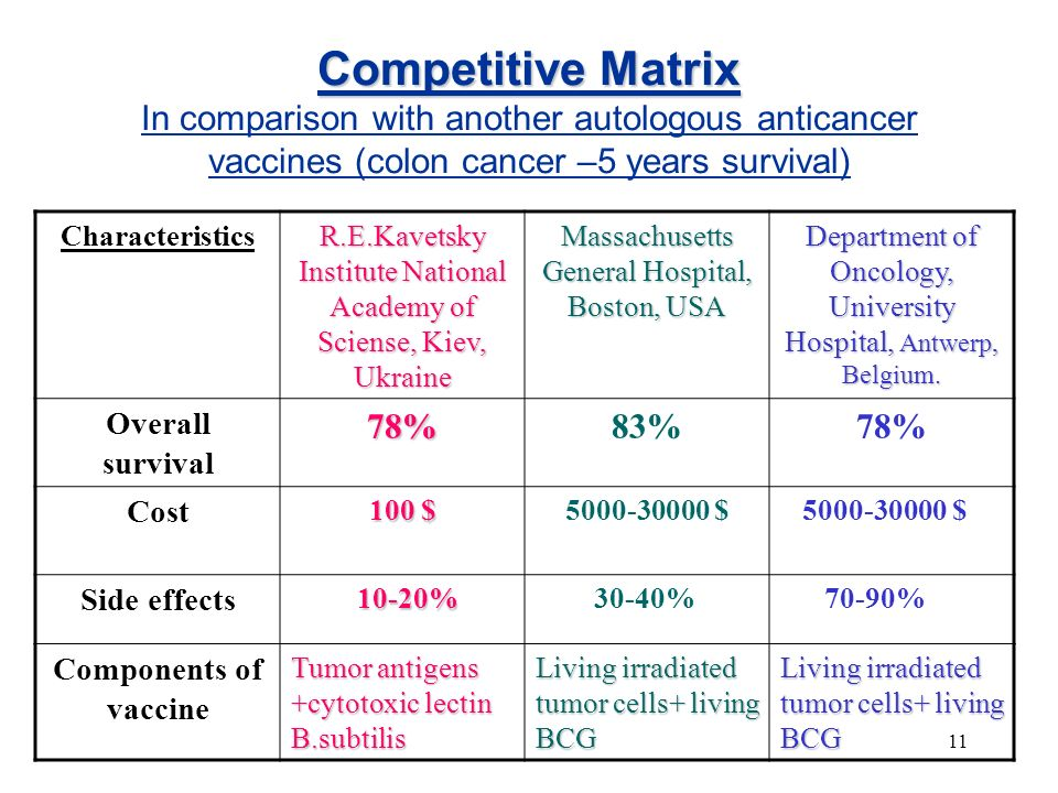 11 Competitive Matrix Competitive Matrix In comparison with another autologous anticancer vaccines (colon cancer –5 years survival) Characteristics R.E.Kavetsky Institute National Academy of Sciense, Kiev, Ukraine Massachusetts General Hospital, Boston, USA Department of Oncology, University Hospital, Antwerp, Belgium.