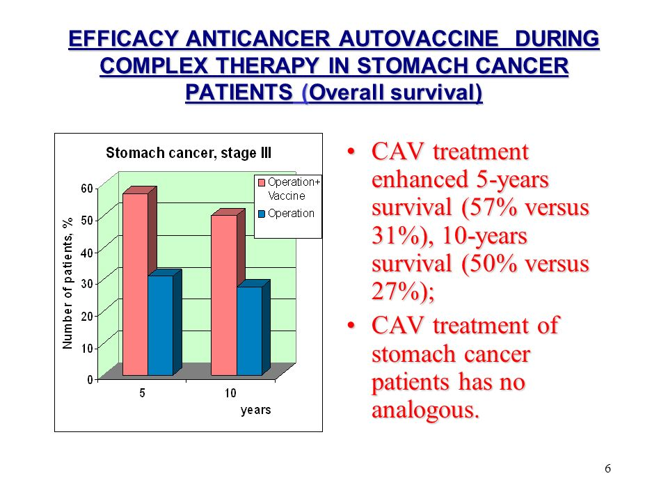 6 EFFICACY ANTICANCER AUTOVACCINE DURING COMPLEX THERAPY IN STOMACH CANCER PATIENTS (Overall survival) CAV treatment enhanced 5-years survival (57% versus 31%), 10-years survival (50% versus 27%);CAV treatment enhanced 5-years survival (57% versus 31%), 10-years survival (50% versus 27%); CAV treatment of stomach cancer patients has no analogous.CAV treatment of stomach cancer patients has no analogous.